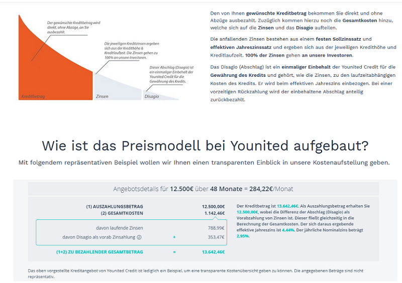 Younited Credit Kreditkosten